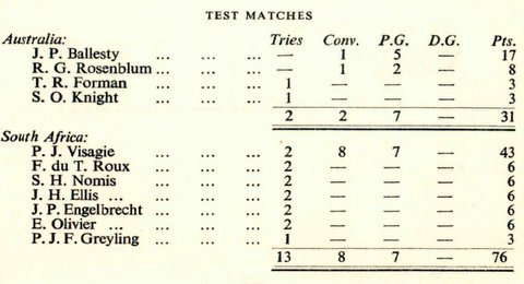 Score sheet 1969 SA tour.