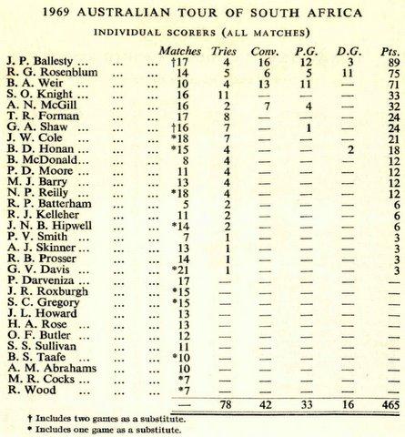 Scoring sheet 1969 SA