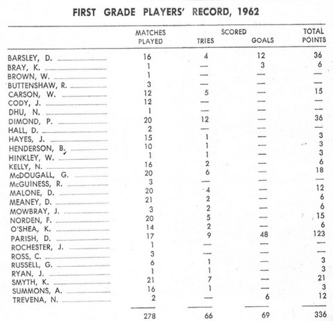 1962 players record.