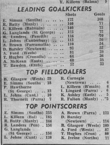 1969 top point scores table