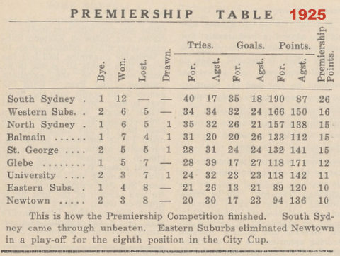 1925 premiership table