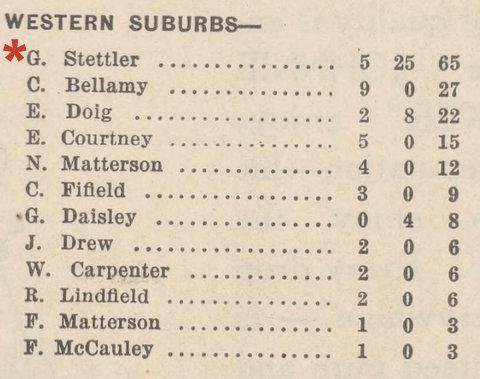 1925 scores