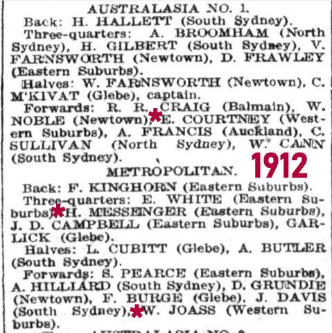 1912 team list aust v metro
