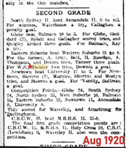 1920 gordon named in reserve grade game 2 tries