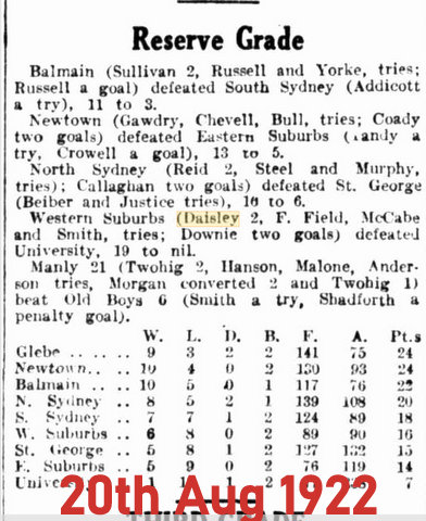 1922 aug 20 scores 2 tries in rg
