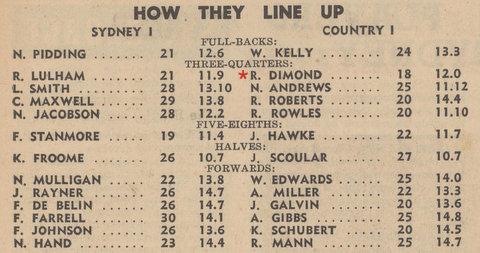 1948 country v city line up
