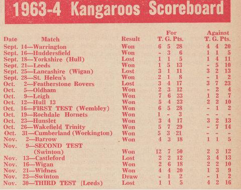 1963 kagaroo score board