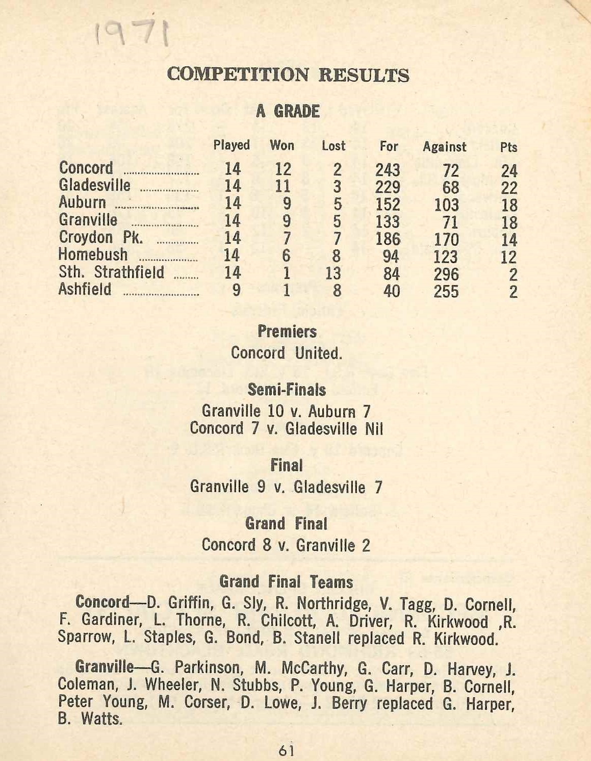 1971 A Grade Premiership table - Yearbook